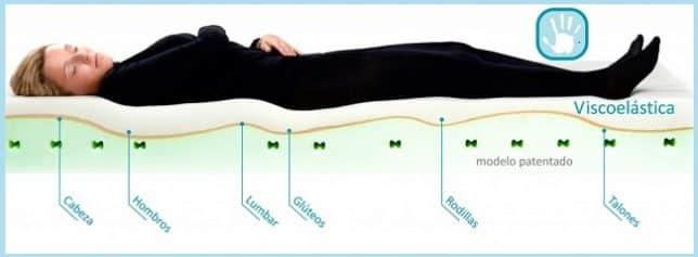 Colchones y almohadas para la fibromialgia cuales elegir - Elegir un buen colchon ...